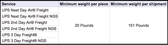 UPS minimum billable weight freight and large packages