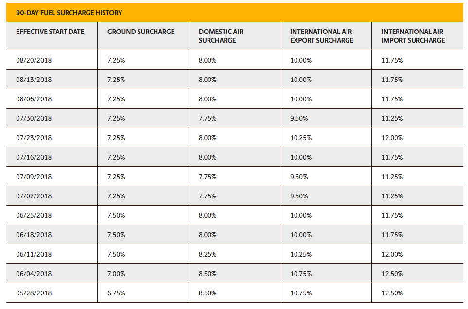 UPS includes a 90-day fuel surcharge chart online to illustrate the fluctuating fuel surcharge.